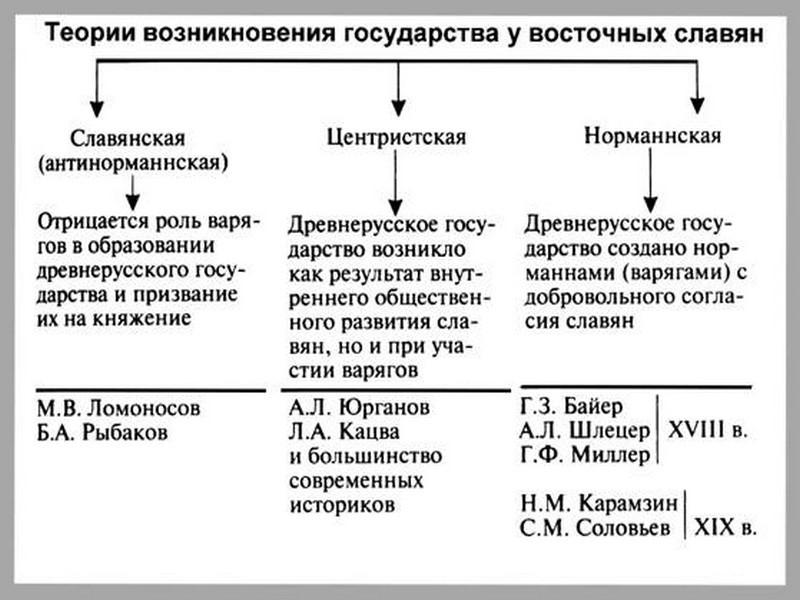 образование государства у славян