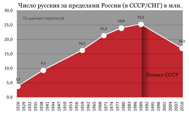 сколько славян в россии