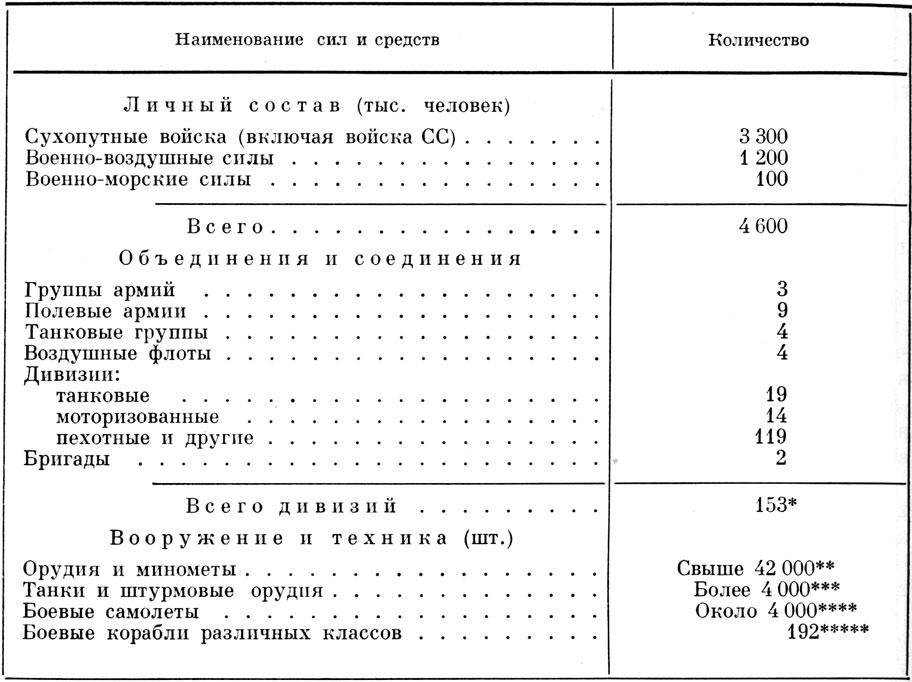 население россии в 1941