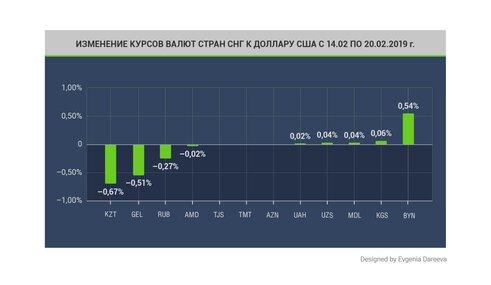 курс рубля к доллару в ссср