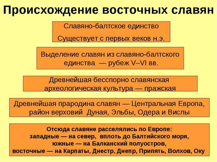 древние племена руси