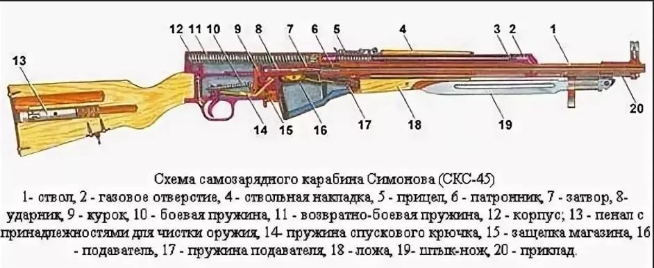 скс 45 самозарядный карабин симонова