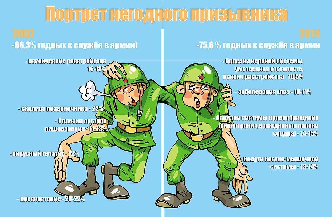 категория годности д к военной службе