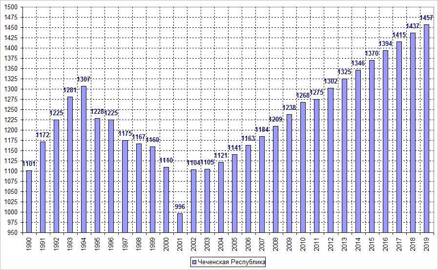 сколько чеченцев проживает в россии