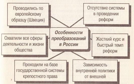 политика петра 3