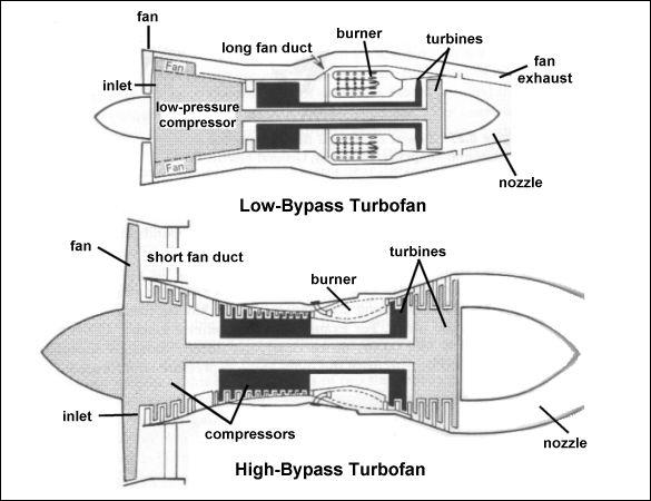 как устроен реактивный двигатель