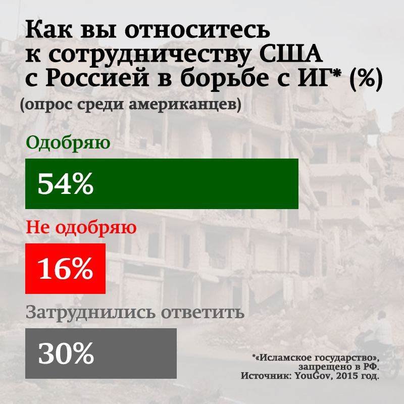 сколько российских военных погибло в сирии