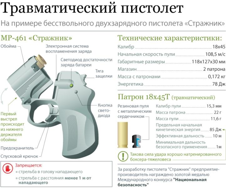обучение безопасному обращению с оружием