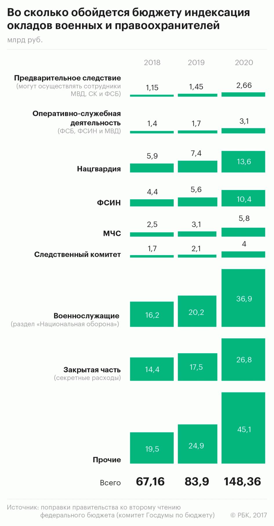 численность мвд россии