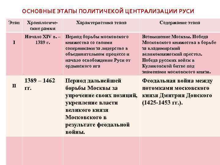 свержение ордынского ига год