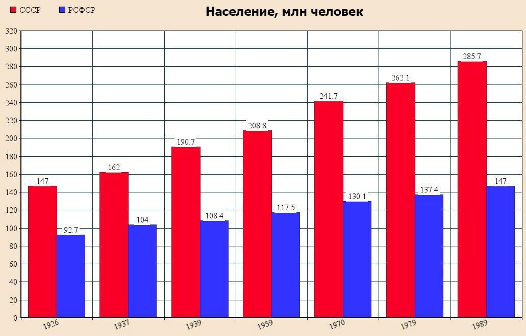 график смертности в россии по годам