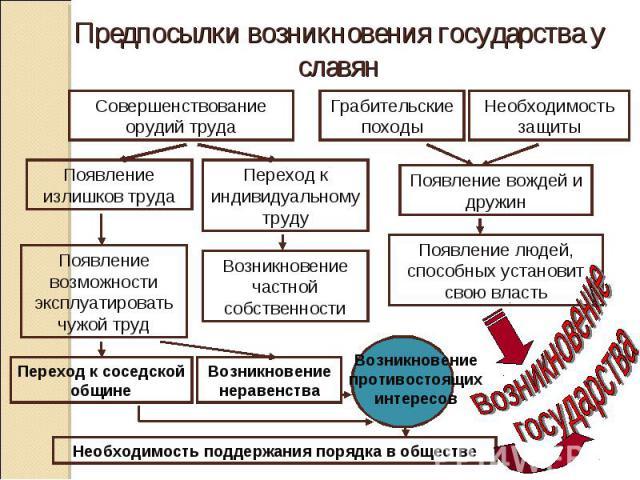 происхождение государства у восточных славян