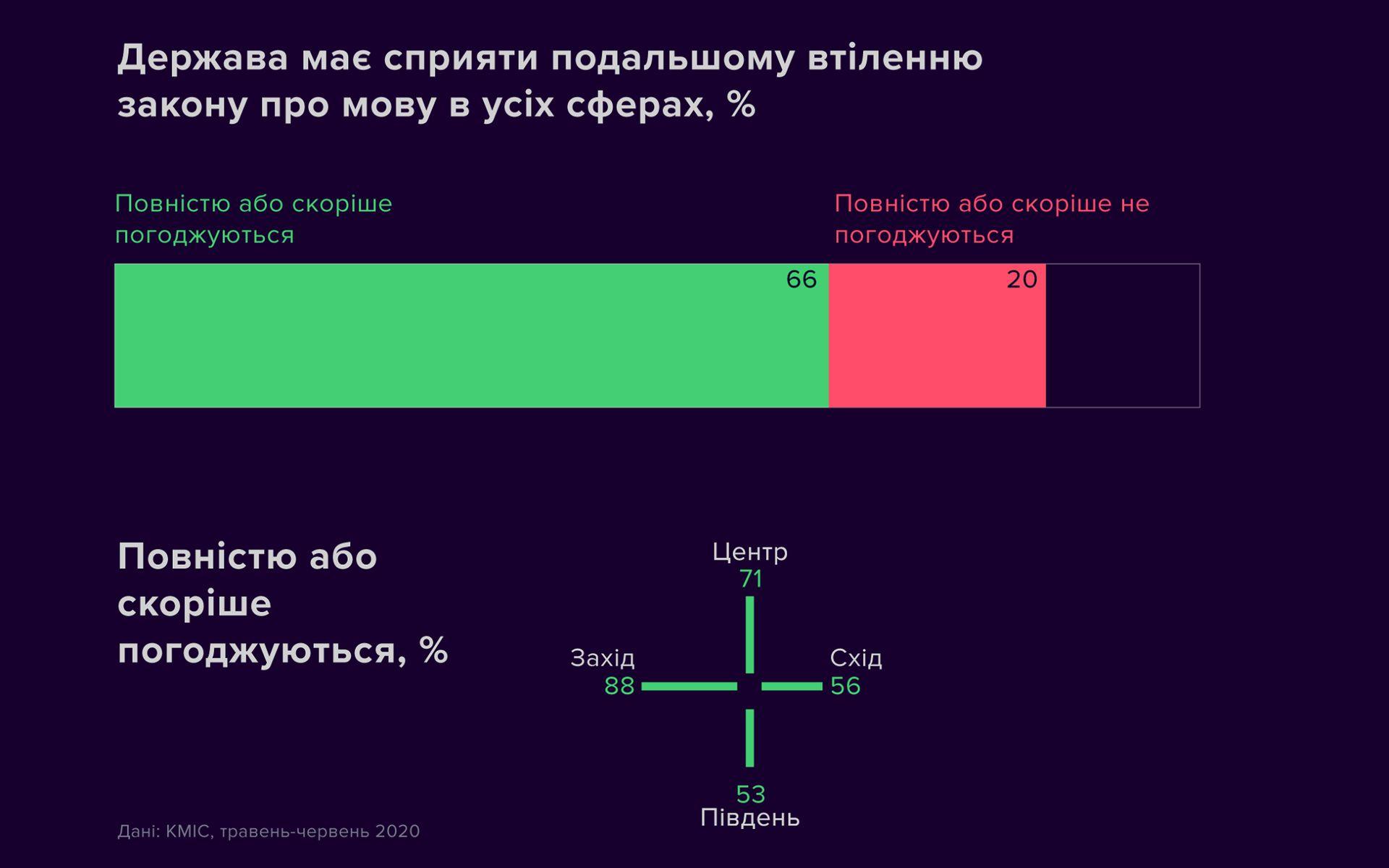 кто создал украинский язык