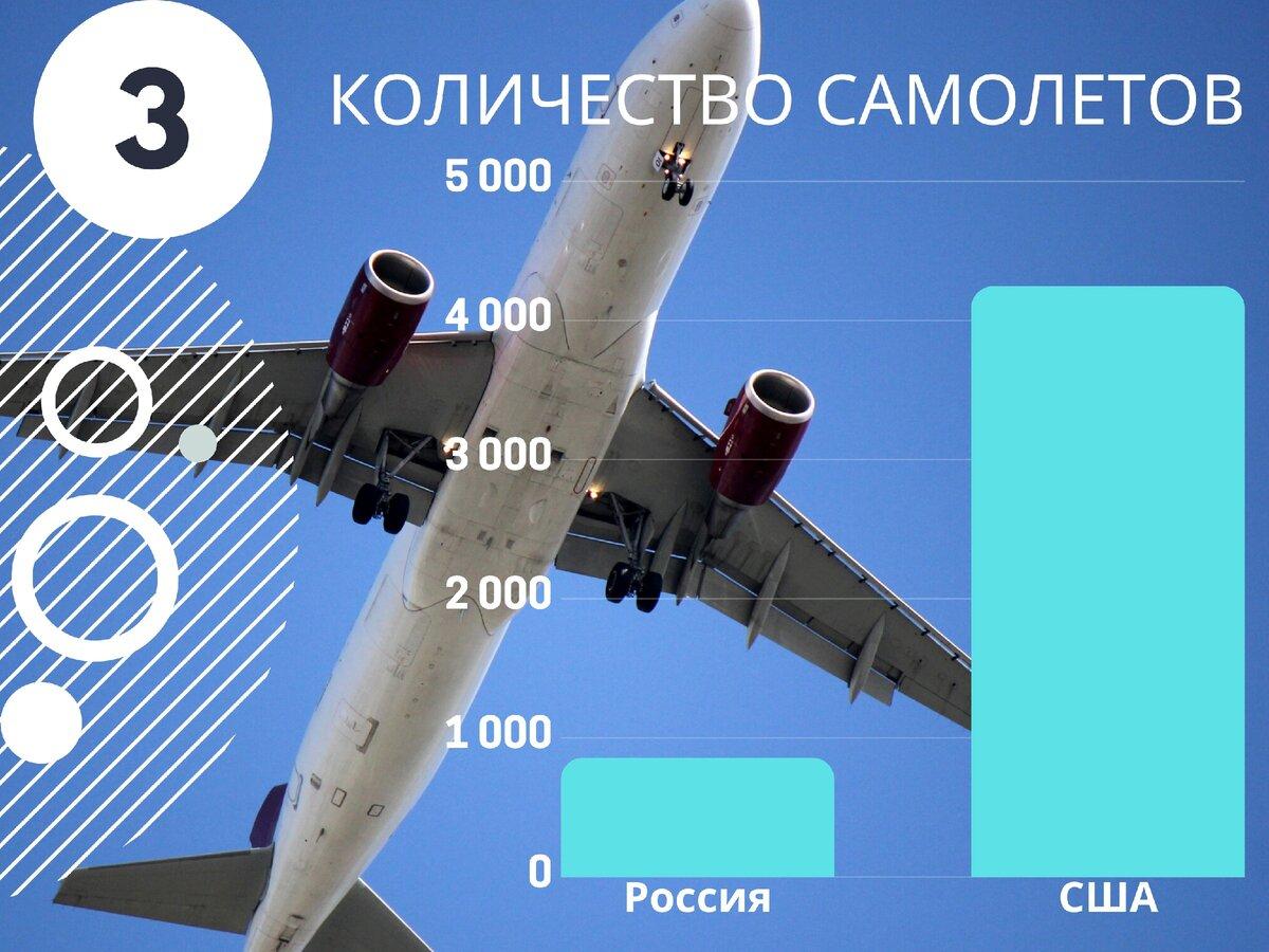 количество истребителей в россии