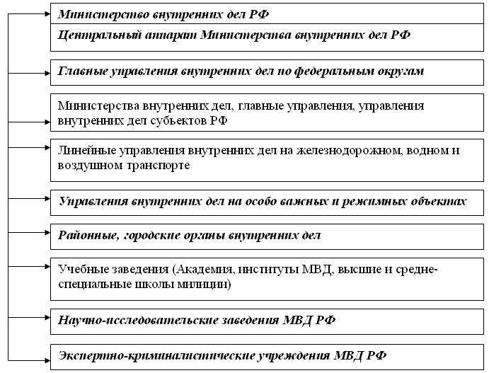 структура генпрокуратуры