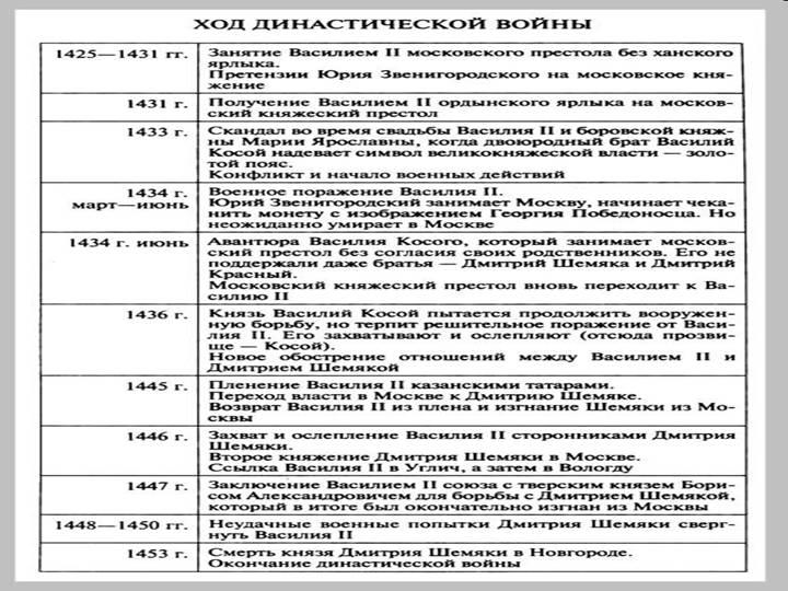 соперничество москвы и твери