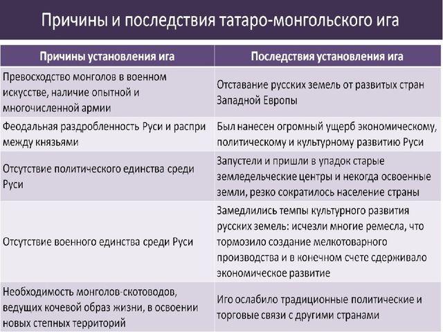последствия золотой орды на руси