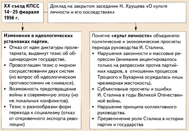 развенчание культа личности сталина год