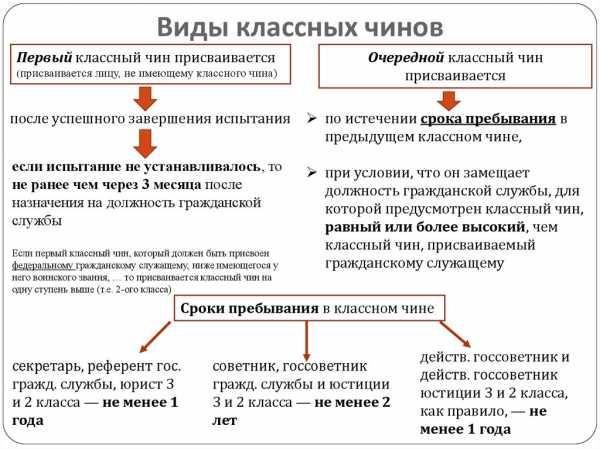 гражданские чины