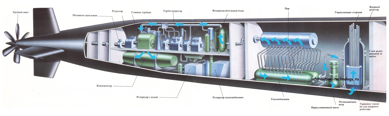принцип работы подводной лодки