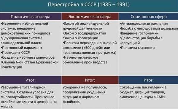 горбачевская перестройка