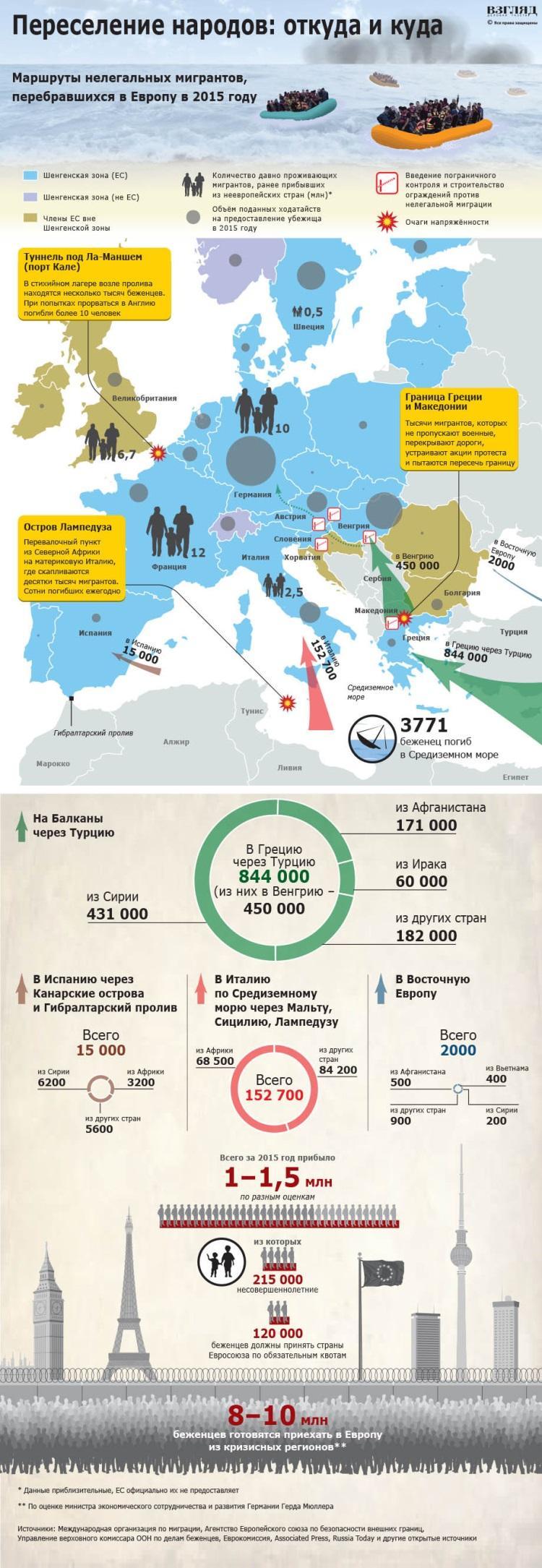 проблема мигрантов в европе