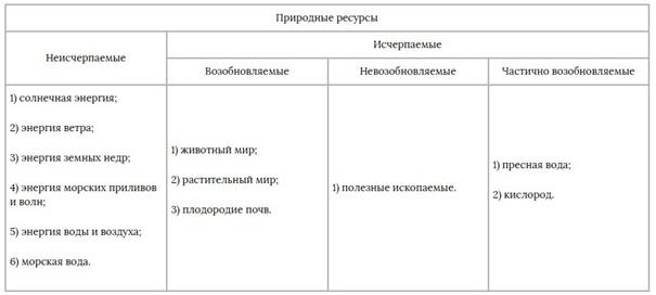 какими видами ресурсов богата россия
