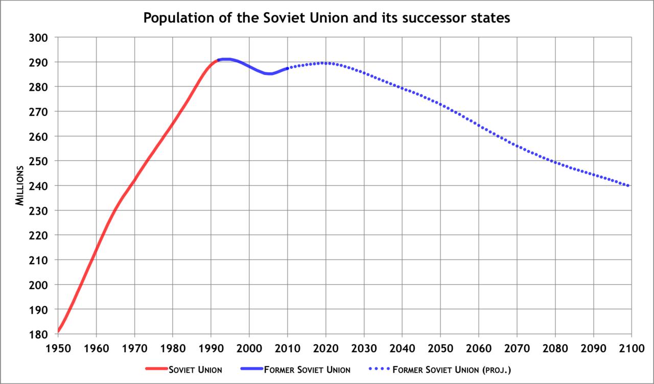 население россии в 1990