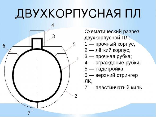 устройство подводной лодки в разрезе
