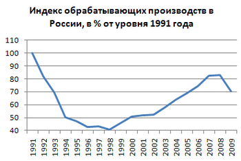производство оружия в россии