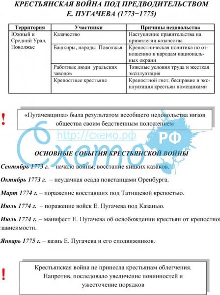 причины восстания пугачева