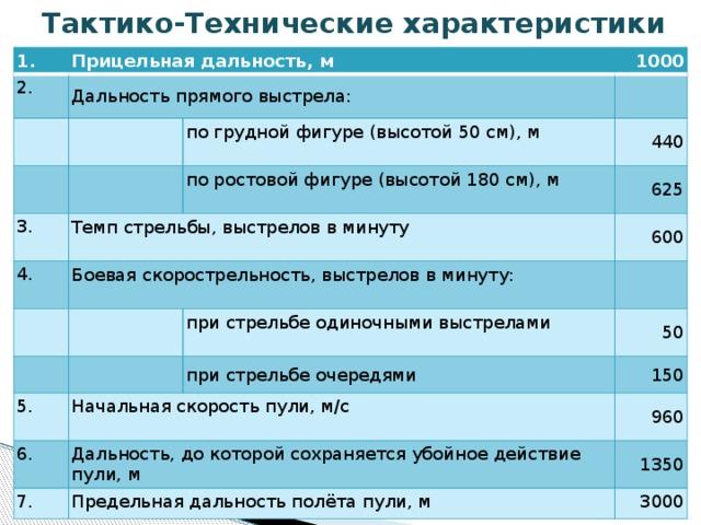 принцип работы автомата калашникова