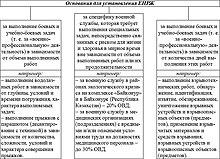 ярославское военное финансовое училище