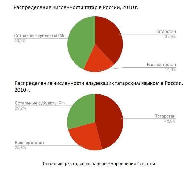 субъект рф татарстан