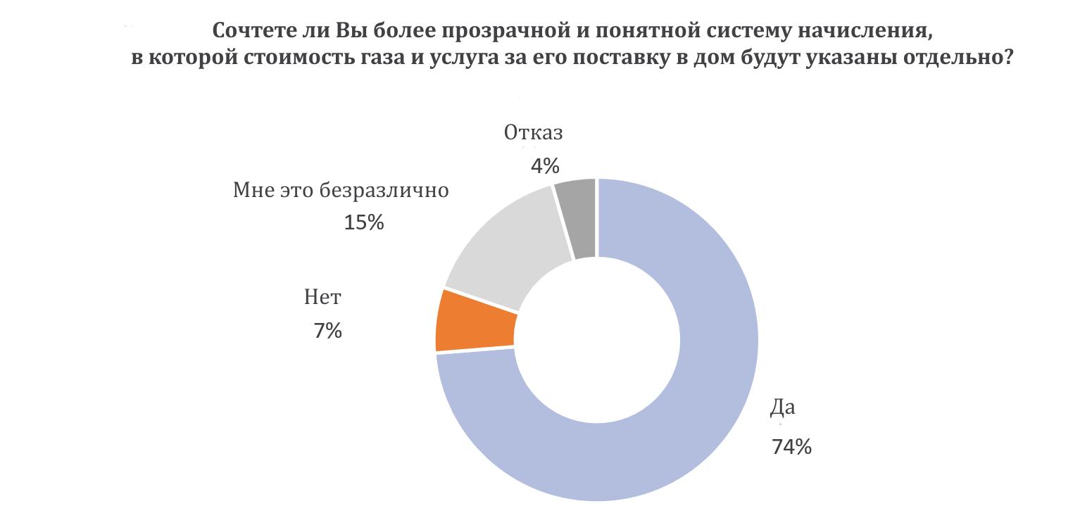 цена на газ в украине сегодня