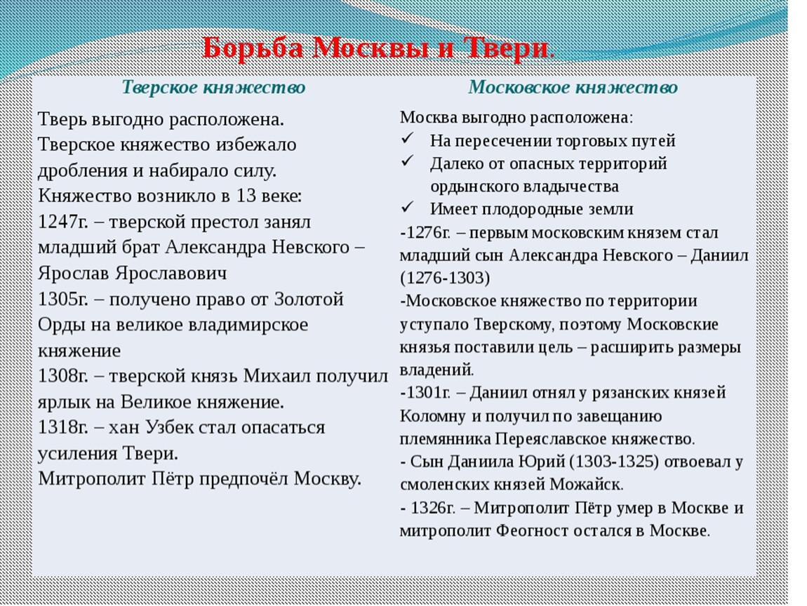 московско тверская война