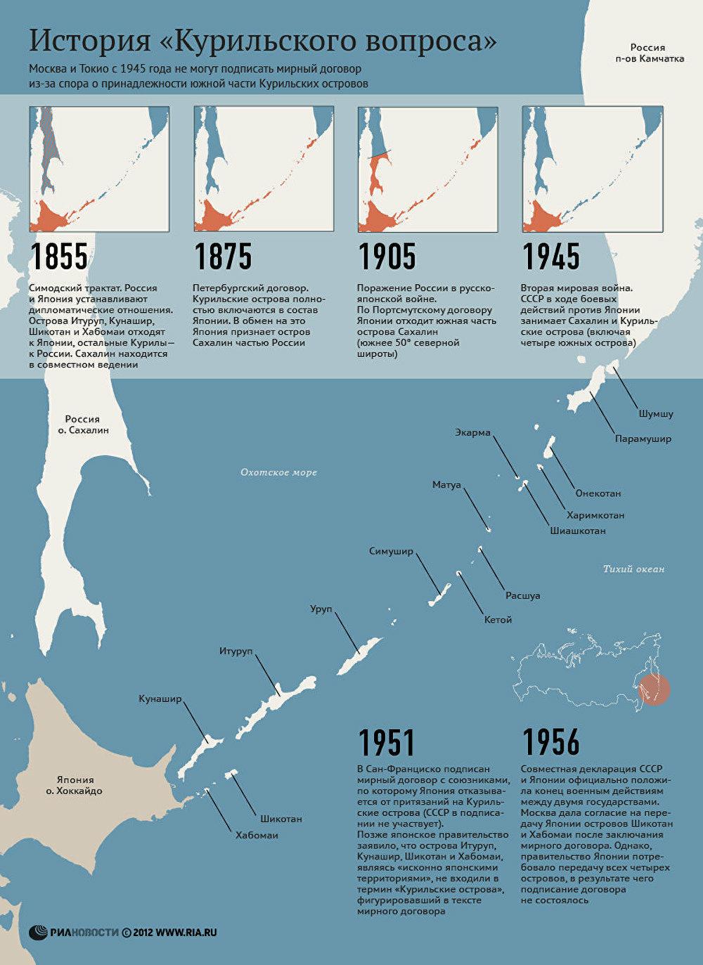 когда курильские острова вошли в состав россии