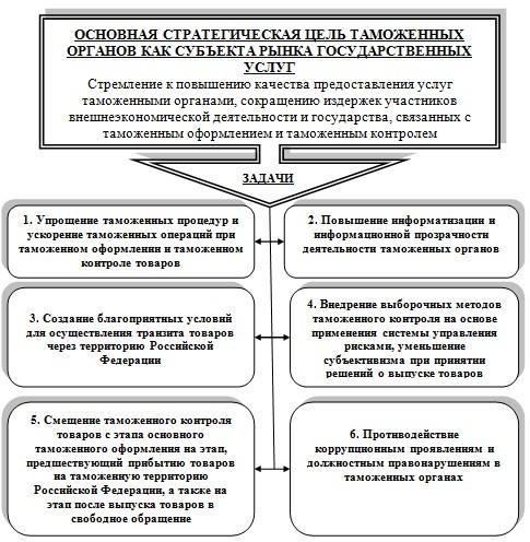 структура фтс
