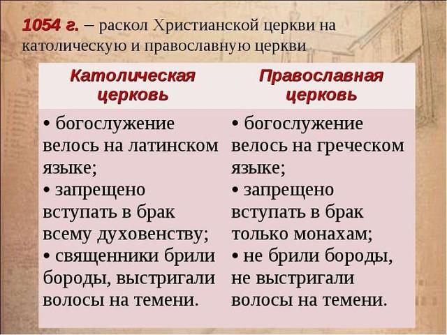 раскол церкви на католическую и православную