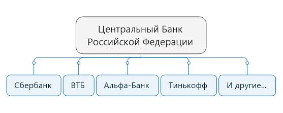 чей центробанк россии