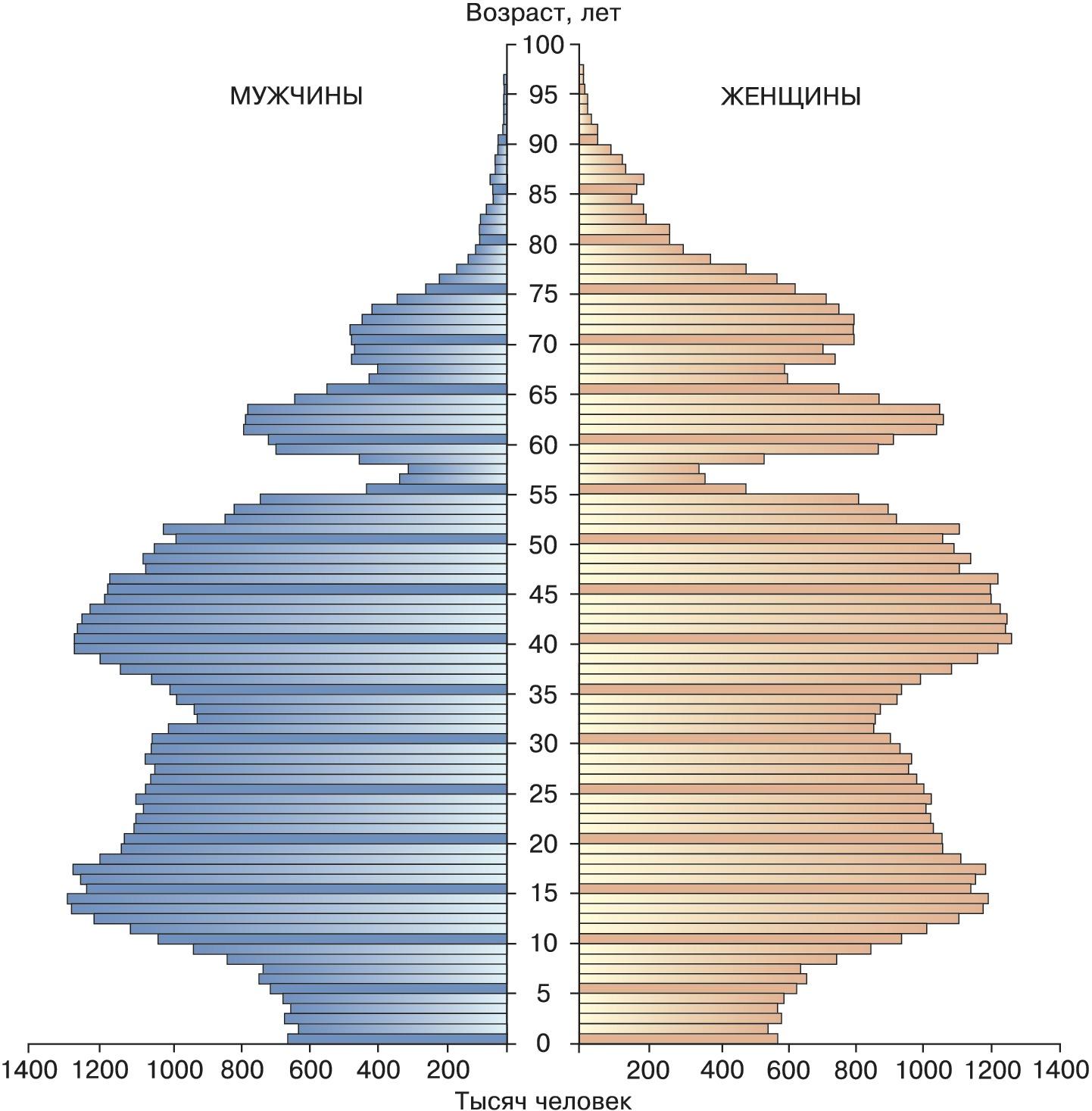 факторы рождаемости