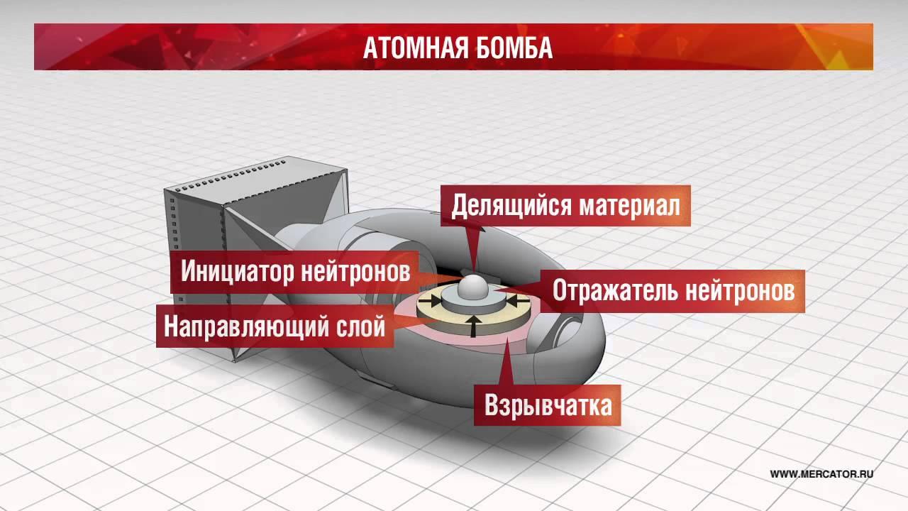 как взрывается ядерная бомба