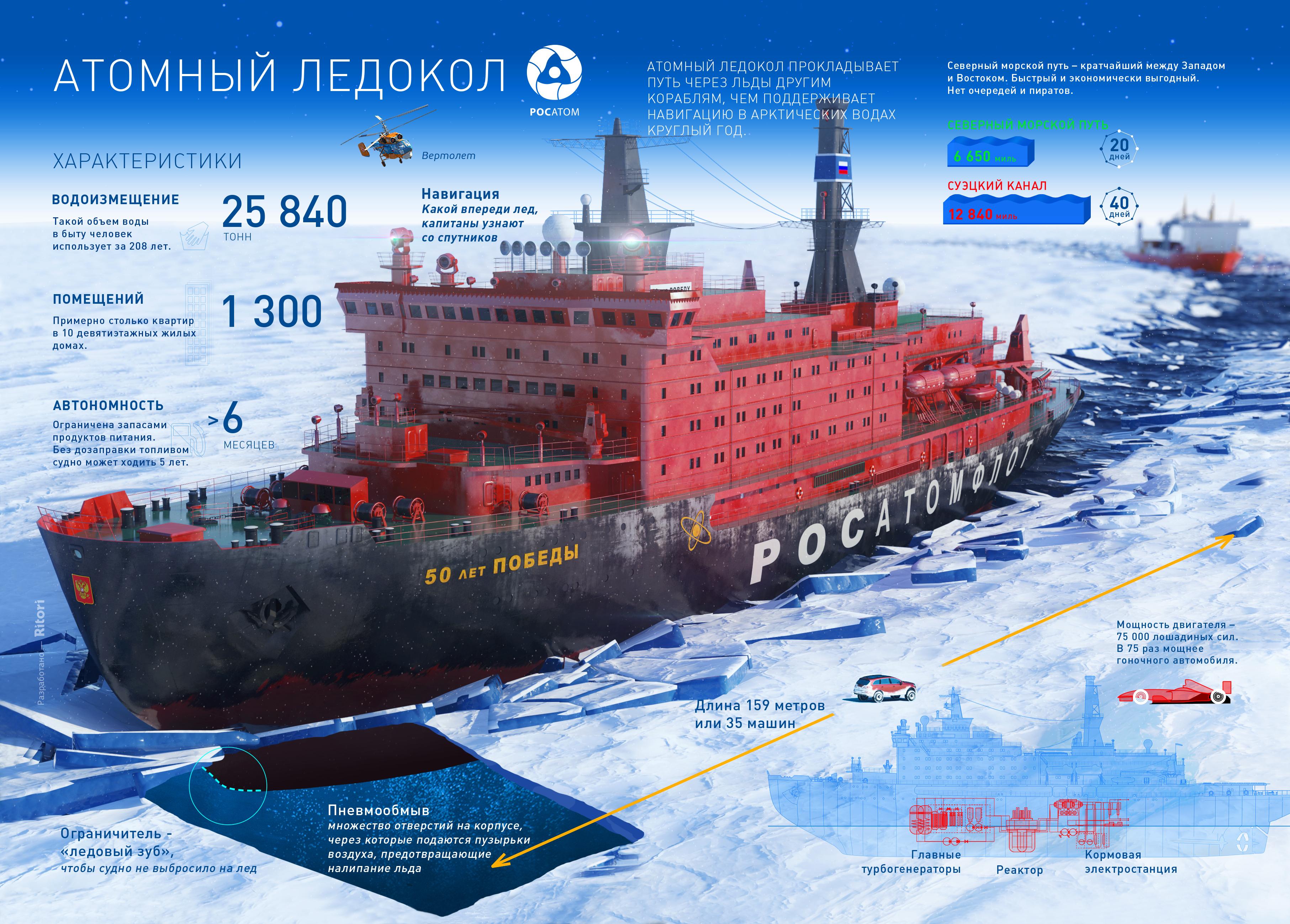 ледоколы россии действующие