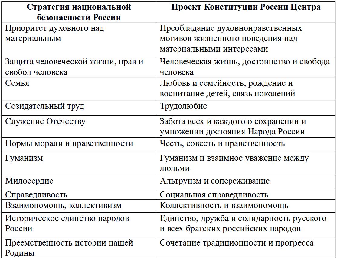 безопасность россии в современном мире