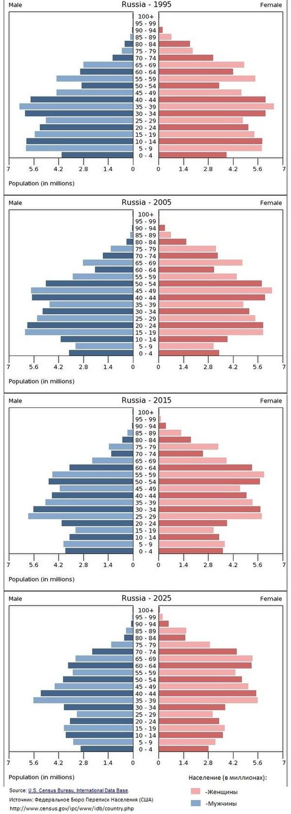 факторы влияющие на рождаемость и смертность
