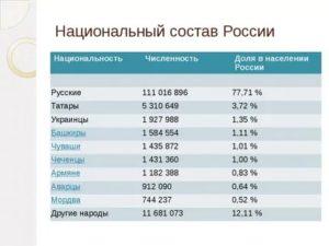 национальность россиянин