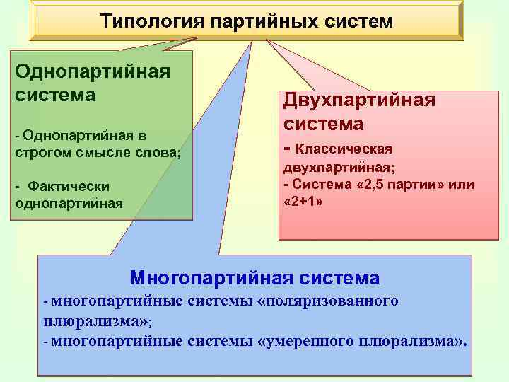 однопартийный режим