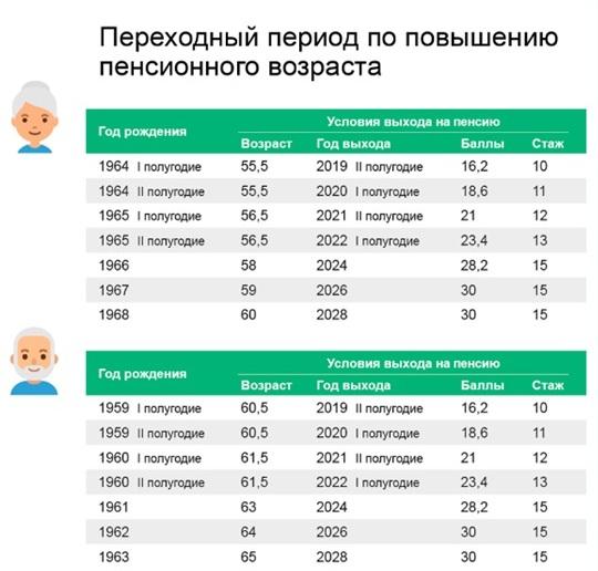 пенсионная реформа в россии 2019 последние новости
