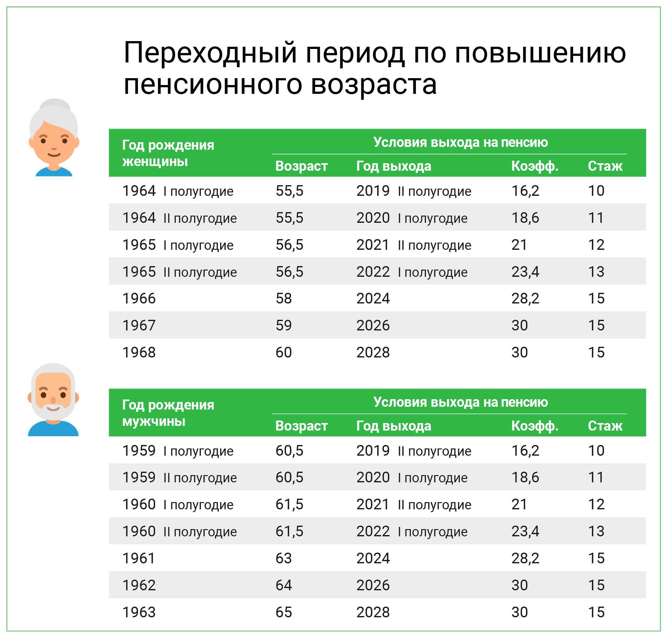 пенсионная система ссср