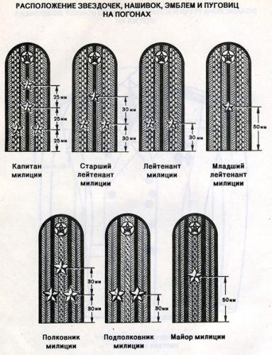 петлицы на погонах расстояние